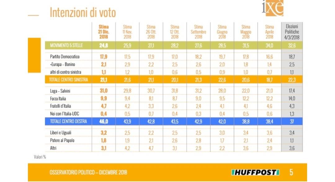 sondaggi elettorali ixe