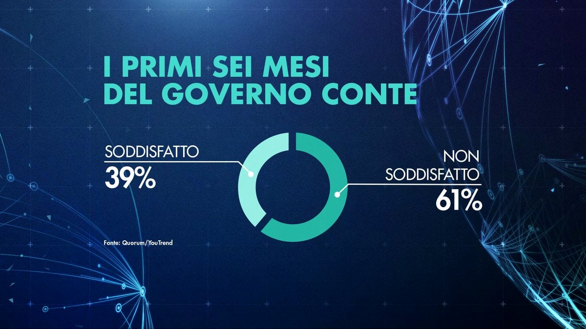 sondaggi elettorali quorum, governo conte