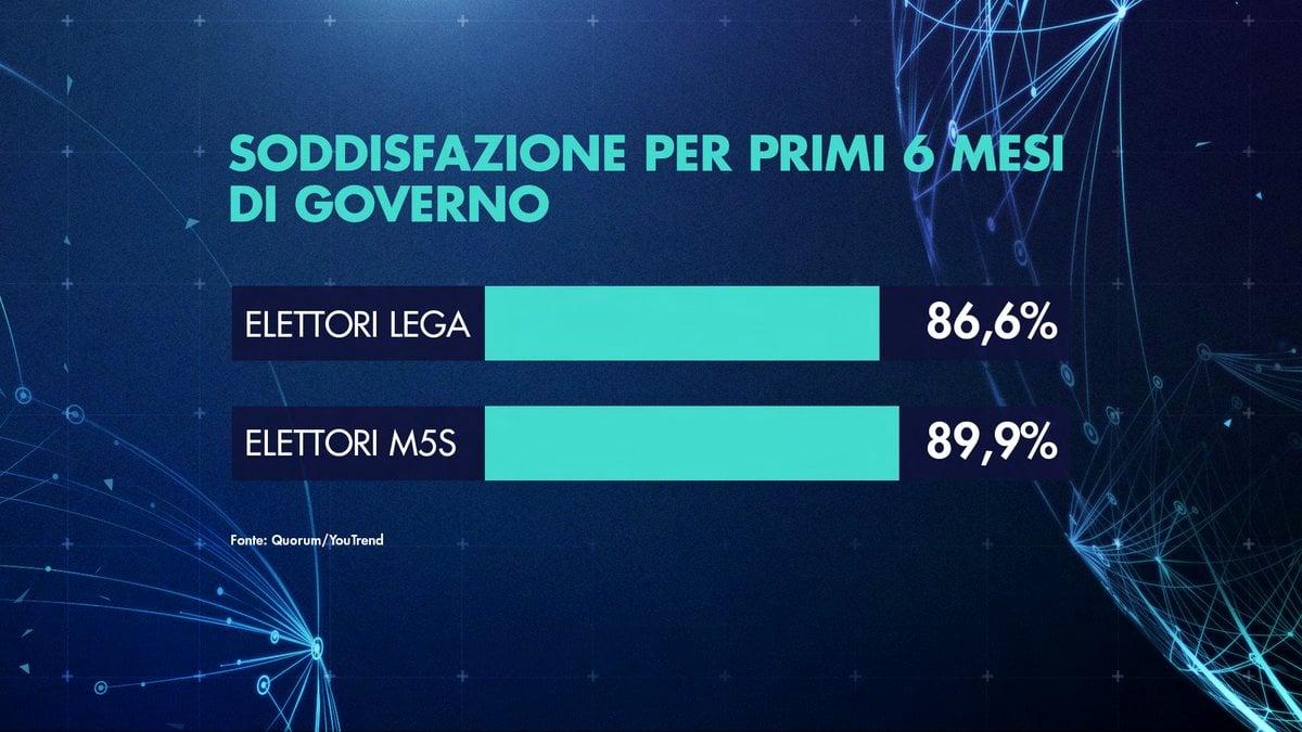 sondaggi elettorali quorum, soddisfazione
