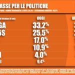 Sondaggi elettorali Tecnè: il M5S continua a calare