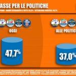 Sondaggi elettorali Tecnè: centrodestra al 47,7%