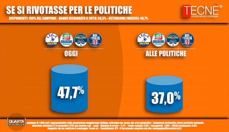 sondaggi elettorali tecnè, centrodestra