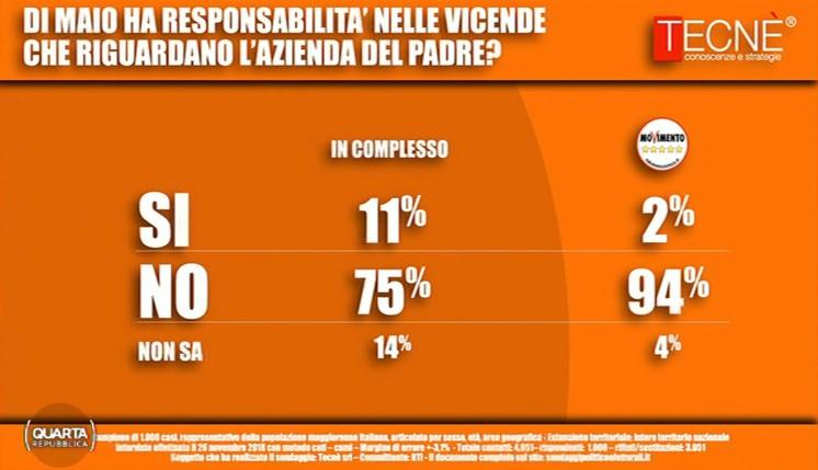 sondaggi elettorali tecnè, di maio 1