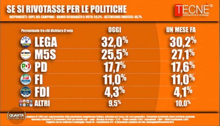 sondaggi elettorali tecnè, di maio