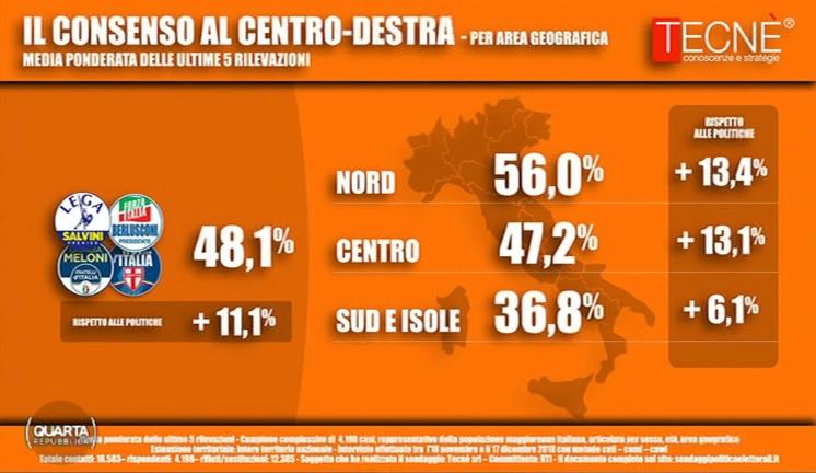 sondaggi elettorali tecne, centrodestra