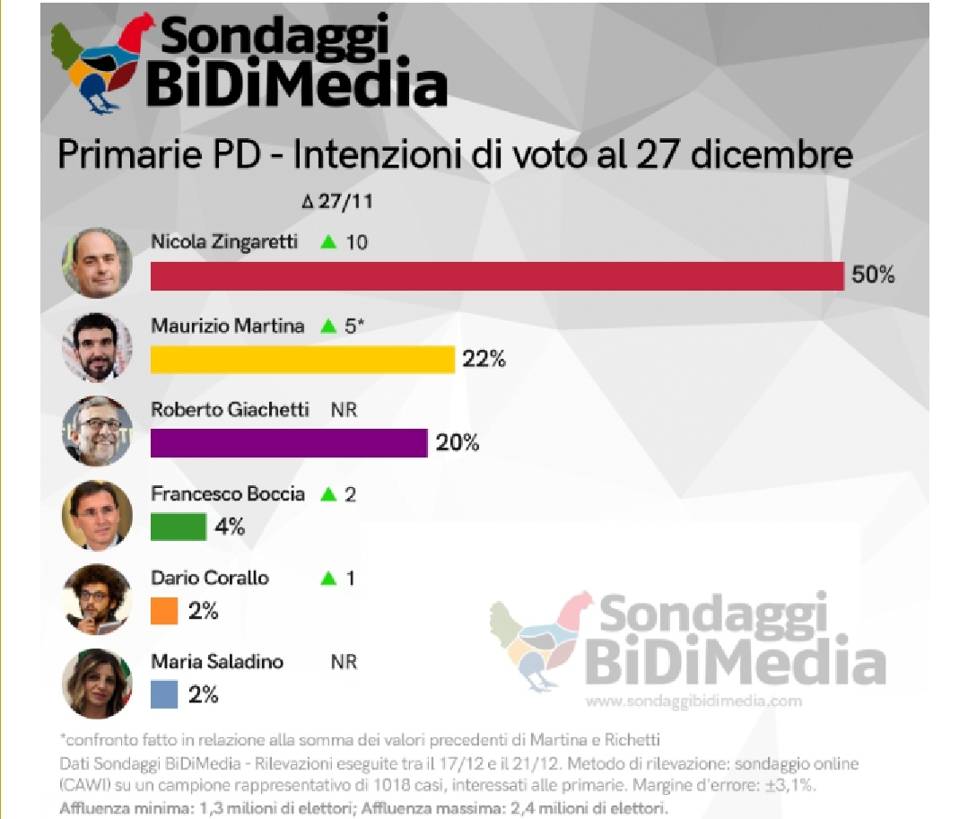 sondaggi politici bidimedia