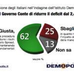 sondaggi politici demopolis, manovra