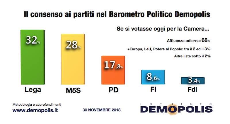 Sondaggi elettorali Demopolis: confermato il primato della Lega
