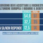 sondaggi politici euromedia-piepoli, manovra