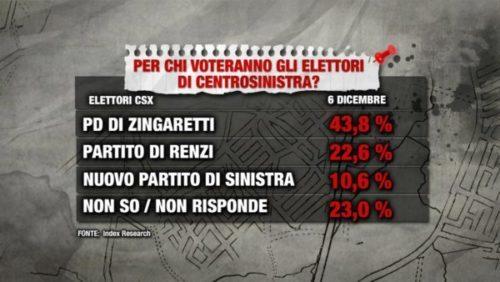 Sondaggi politici Index: chi voteranno gli elettori di centrosinistra?
