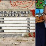 Sondaggi politici Ipsos: Pd e manovra, il giudizio degli italiani