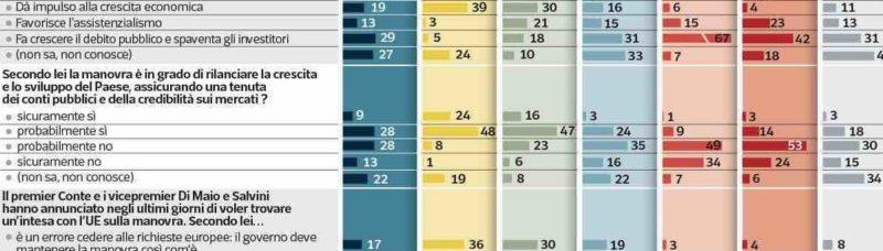 Sondaggi politici Ipsos, manovra: gli italiani vogliono un accordo con l'Ue