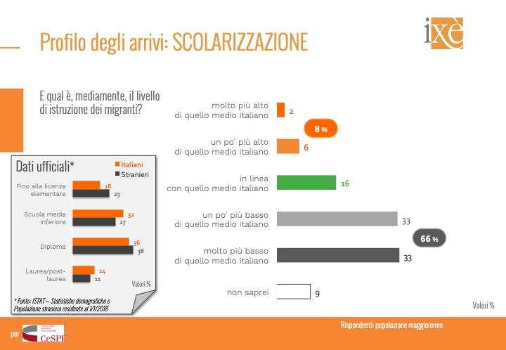 sondaggi politici ixe, immigrazione 3