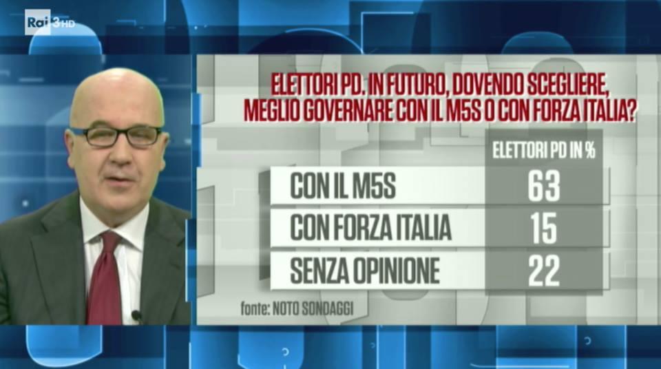 sondaggi politici noto, alleanze pd