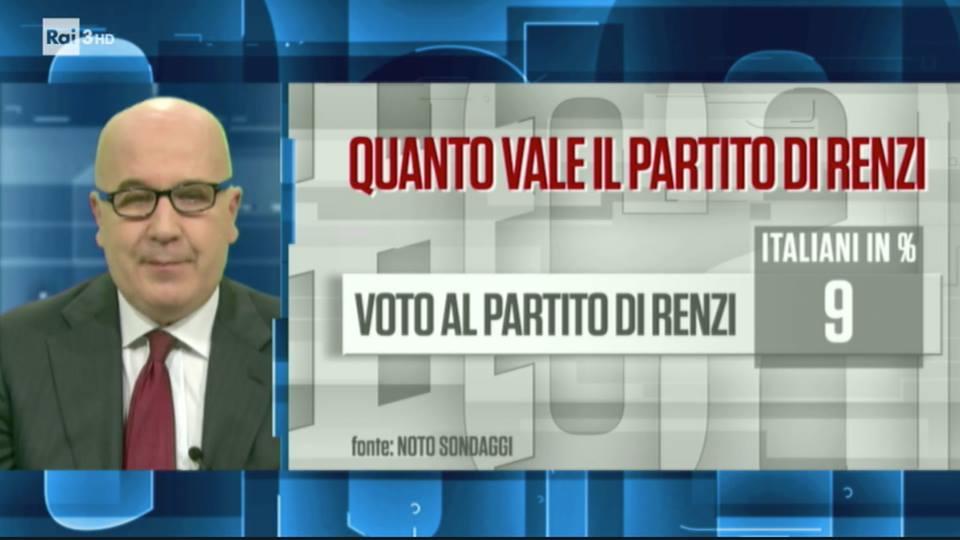 sondaggi politici noto, partito renzi