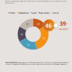 sondaggi politici swg, federalista