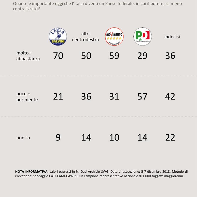 sondaggi politici swg, federalista m5s lega