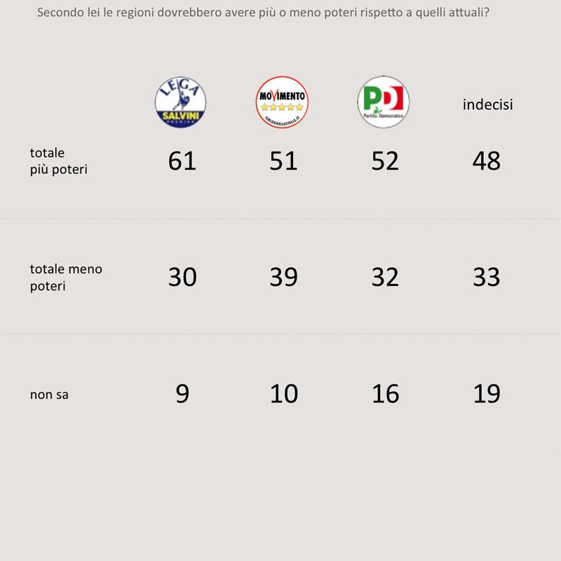 sondaggi politici swg, poteri regioni oggi