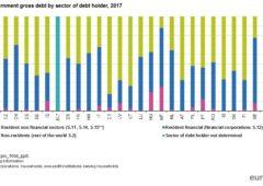 Debito pubblico, ma chi sono i suoi possessori?