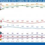 Sondaggi elettorali Gpf, il M5S torna a crescere