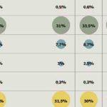 Sondaggi elettorali Ipsos: 10 punti di distacco tra Lega e M5S