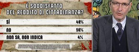 Sondaggi politici Ipsos: il 56% degli italiani boccia il reddito di cittadinanza