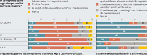 Sondaggi politici Ipsos: migranti, un italiano su due per la linea dura