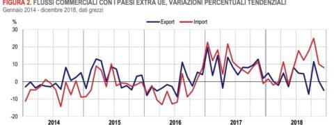 esportazioni Italia