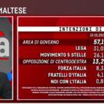 Sondaggi elettorali EMG, -1,8% per il M5S, bene il PD