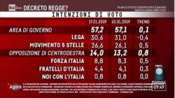 Sondaggi elettorali EMG |  giù Lega e PD |  in recupero M5S e FI