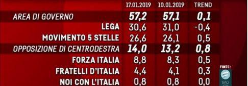 Sondaggi elettorali EMG, giù Lega e PD, in recupero M5S e FI
