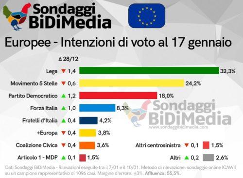 Sondaggi elettorali Bidimedia: europee, pesante calo per Lega e M5S