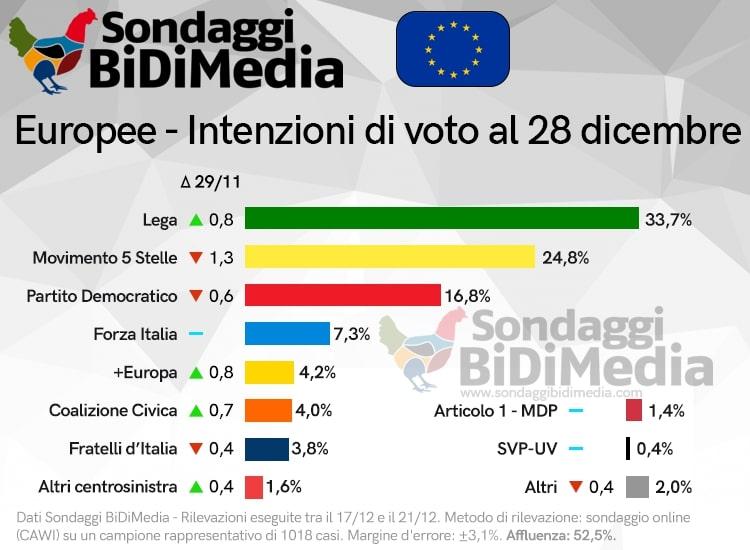 Sondaggi elettorali Bidimedia: Europee, Lega su, M5S ancora in calo