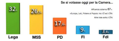 Sondaggi elettorali Demopolis: bene Lega e PD, male il M5S