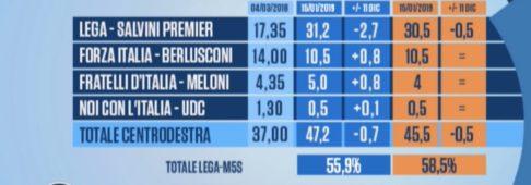 Sondaggi elettorali Euromedia-Piepoli: giù la Lega, flessione per il M5S
