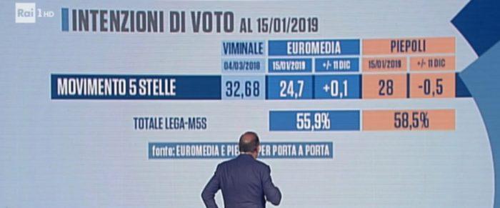 sondaggi elettorali euromedia piepoli, m5s