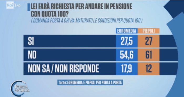 sondaggi elettorali euromedia piepoli, quota 100 parte 2