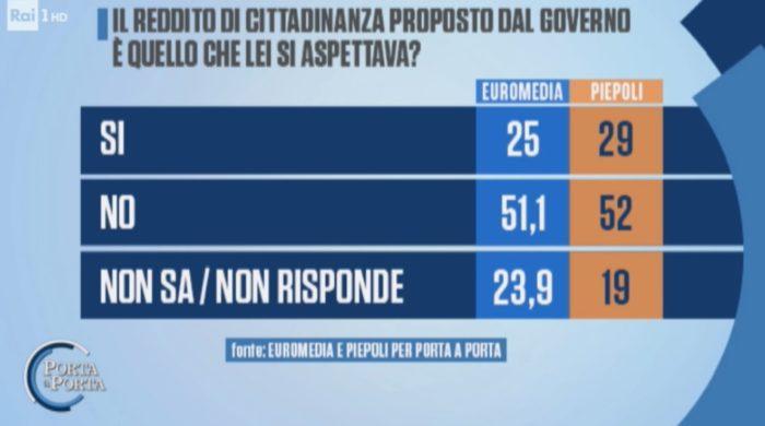 sondaggi elettorali euromedia piepoli, reddito