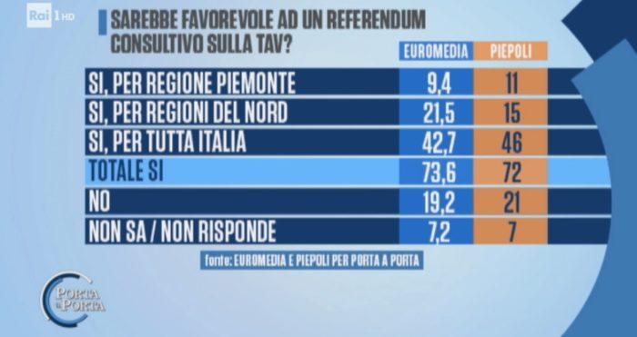 sondaggi elettorali euromedia piepoli, referendum tav