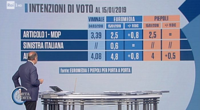 sondaggi elettorali euromedia piepoli, sinistra