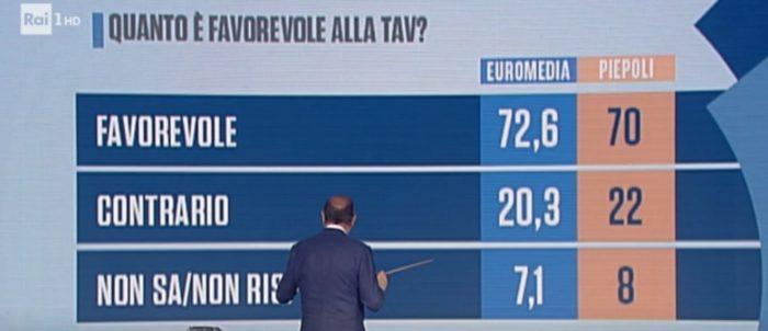 sondaggi elettorali euromedia piepoli, tav