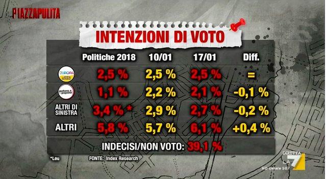 Sondaggi elettorali Index: