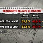 Sondaggi Politici Index: diminuisce la fiducia tra gli alleati di governo