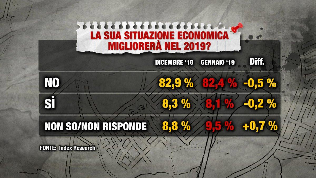 sondaggi politici index, situazione economica