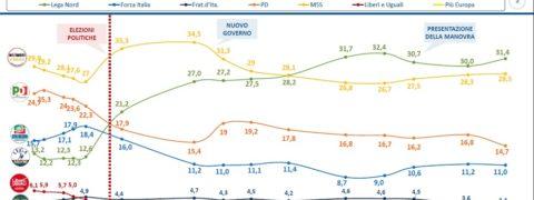 sondaggi elettorali lorien, intenzioni voto