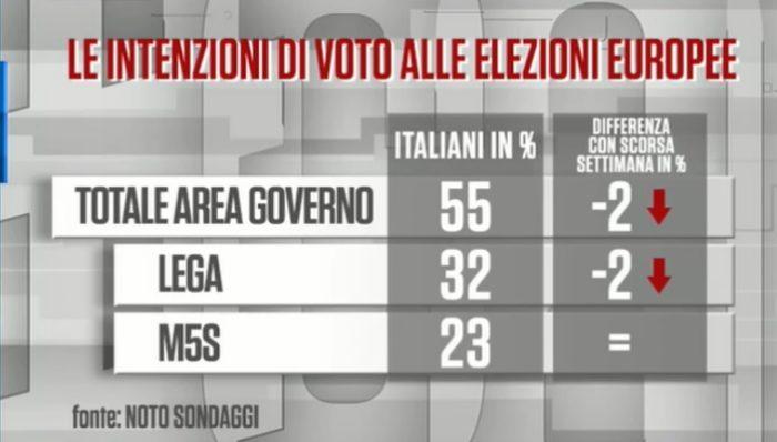 sondaggi elettorali noto, governo