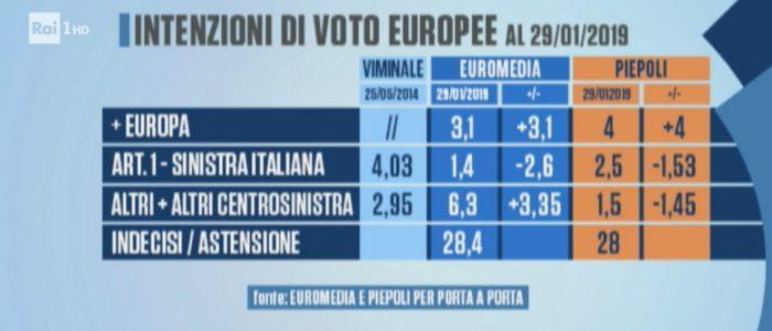 sondaggi elettorali piepoli euromedia, europee, 1