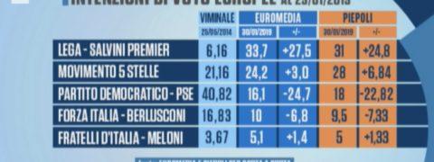 sondaggi elettorali piepoli euromedia, europee