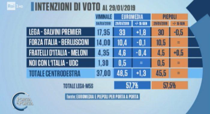 sondaggi elettorali piepoli euromedia, politiche centrodestra