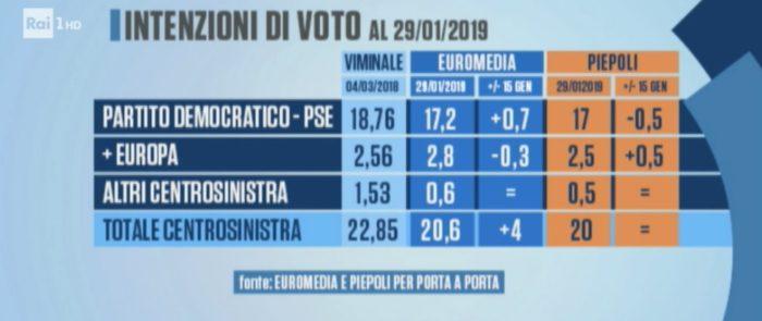 sondaggi elettorali piepoli euromedia, politiche centrosinistra
